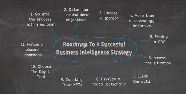 business intelligence tutorial point
